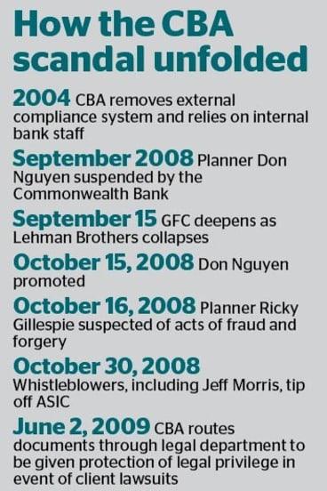 CBA timeline.