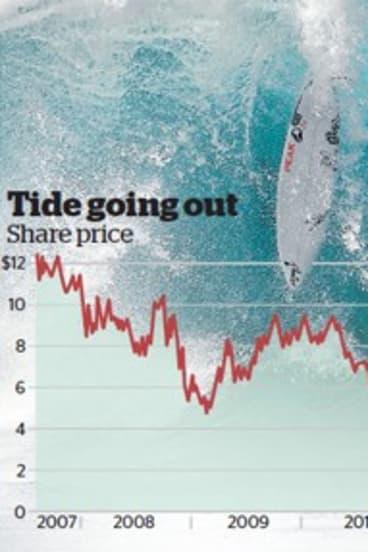 billabong target market