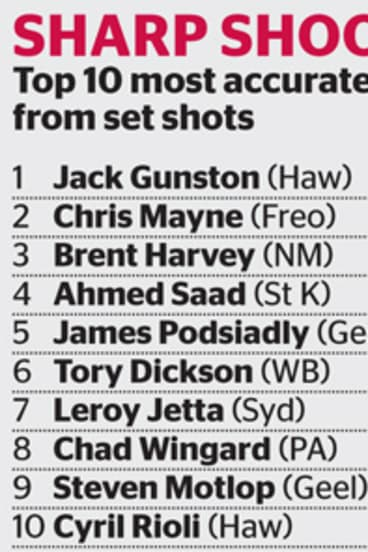Jack Gunston's leads the competition for converting set shots.