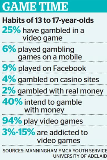 Where teenagers gamble online.