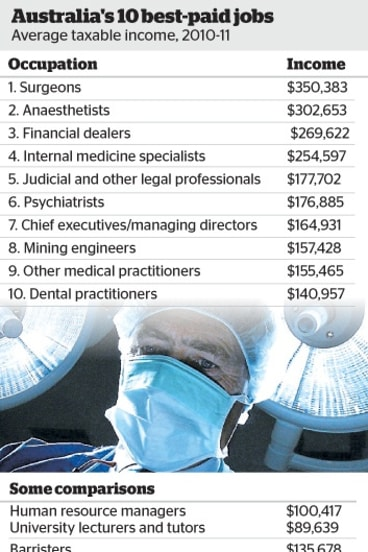 That Billion Dollar Income Pool Was More Than Enough To Make Surgery Australia S Highest Paid Occupation The Average Taxable For Surgeons