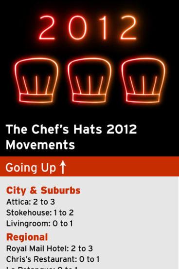 Good Food Guide 2012.