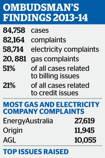 Energy ombudsman reports surge in gas and electricity shut