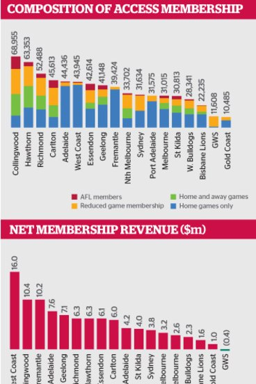AFL membership: The 'real' figures for your club