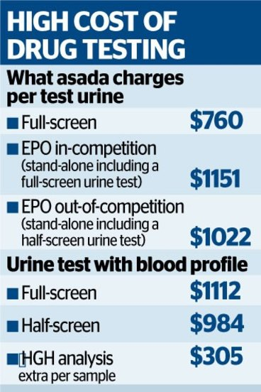 AFL to use ASADA alternative in expansion of drug testing