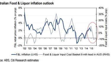 """A drop in food inflation to """"virtually zero"""" is a bigger worry for supermarket supremos Wesfarmers and Woolworths than pressure from an emerging price war, Citi says."""