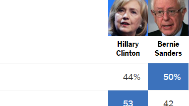 A snapshot of caucus voters by demographics.