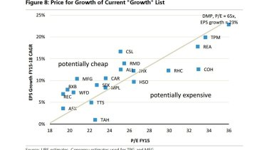 The price-for-growth of UBS's current list of quality growth stocks.
