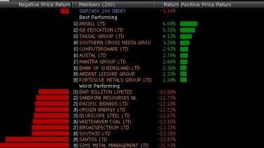 Best and worst in a grim week for the ASX 200.