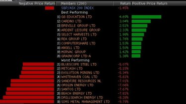 Winners and losers among the top 200 today.