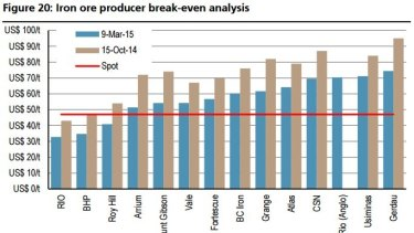 Citi expects iron ore to hit $US36/tonne, and to average only $US40 next year, well below mosts miners' breakeven costs.