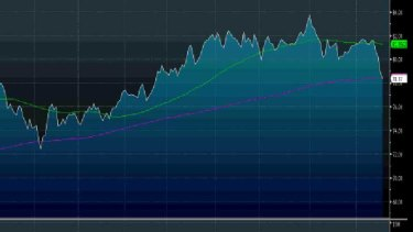 CBA shares just fell through their 200-day moving average (green line), a possible sign of more losses ahead.