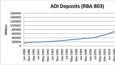 ADI Deposits as tracked by the RBA