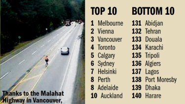 Most liveable cities.