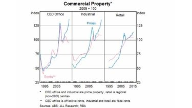 Risks for commercial property are rising, the RBA warns.