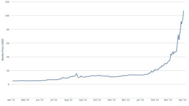 A Graph Showing The Value Of Bitcoin Growth Over Time