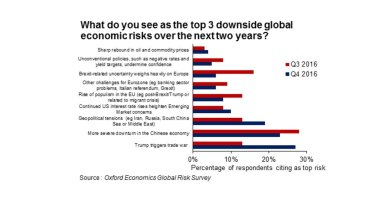 The possibility of a Trump trade war is the biggest negative risk to the global economy, according to companies surveyed.