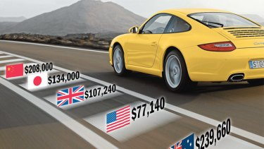 A Porsche 911, costs over $160,000 more in Australia than it does in the US.