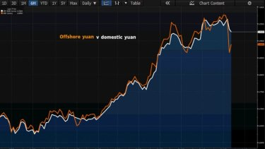 The yuan against the US dollar over the past six months (a rise in the chart means a stronger US dollar).