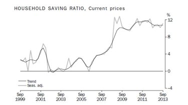 Household saving ratio.