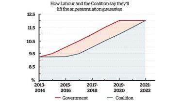 The two-party path to a 12% guarantee.
