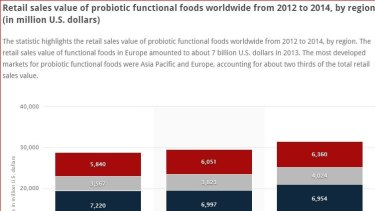 This graph shows that sales of probiotics in Asia Pacific are rising quickly across the world.