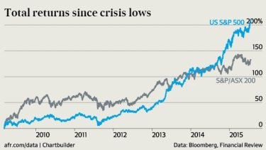 Since the depths of the global financial crisis in 2009, the S&P 500 has increased by more than 200 per cent in Aussie dollar terms, trouncing the ASX.