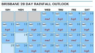Brisbanes Gloomy Weather Forecast