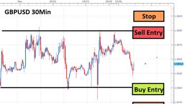 Forex strategies range trading