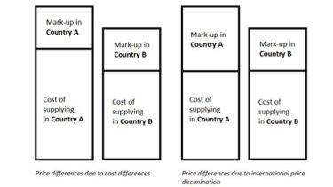 A diagram explaining price discrimination.