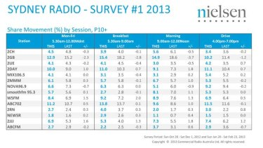 Sydney Radio Ratings Survey #1 2013. SOURCE: Nielsen