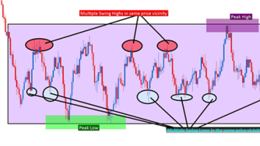 Learn forex price action free