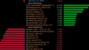 The week's biggest winners and losers among the top 200 stocks.