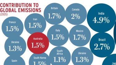 At 1.5%, Australia trails the US (18.3%) and China (19.1%) in its contribution to global emissions.