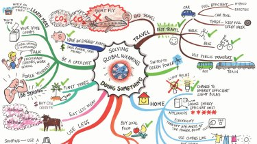 Connect the bubbles: A mind map for saving the world.