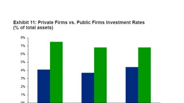 Exhibit 11: Private firms versus public firms investment rates