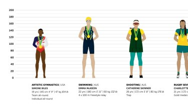 Wendy Fox is collating the height, weight and age data of female Olympic gold medalists.