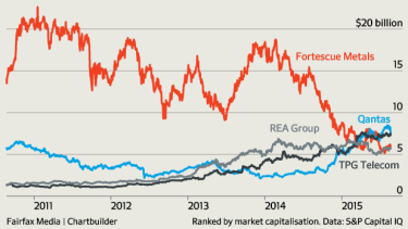 The rise and fall of Fortescue Metals