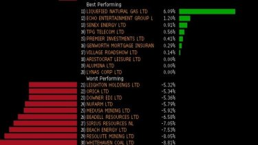Best and worst performing stocks in the top 200 today.