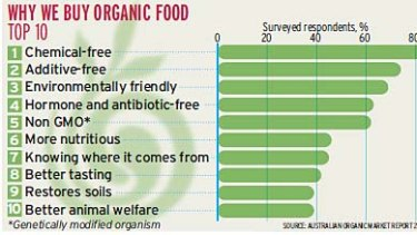 Why we buy organic - graph