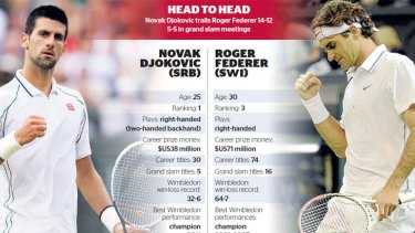 Federer leads the overall count, but Djokovic has had his measure in recent meetings.