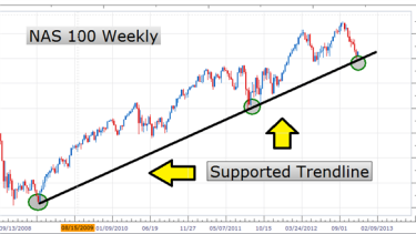 Chart trend line forex