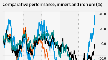 Resources stocks are rallying harder than commodities.