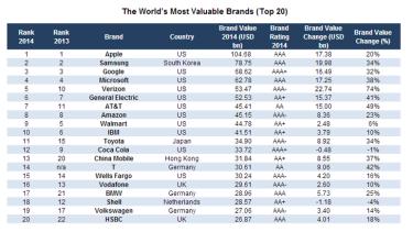 Source: Brand Finance Global 500