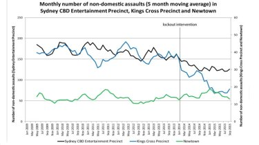 Source: NSW Bureau of Crime Statistics and Research