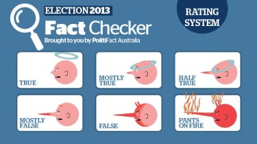 Our Fact Checker rating system.