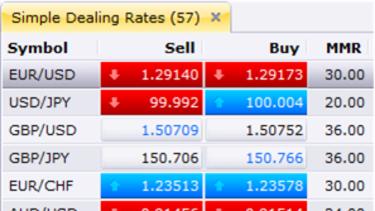 Average forex trade size