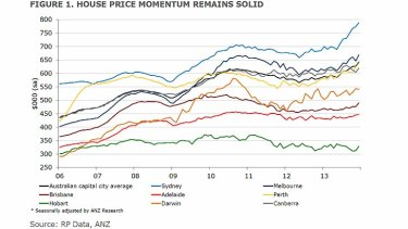 Capital city housing prices since 2006.