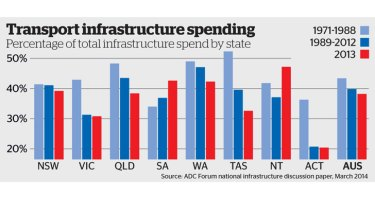 Victoria needs to spend more on transport infrastructure, says economist Peter Brain.