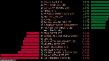 Best and worst ASX performers.
